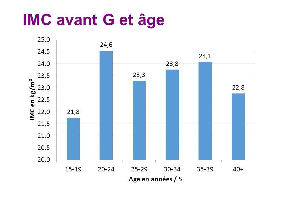 IMC avant G et âge