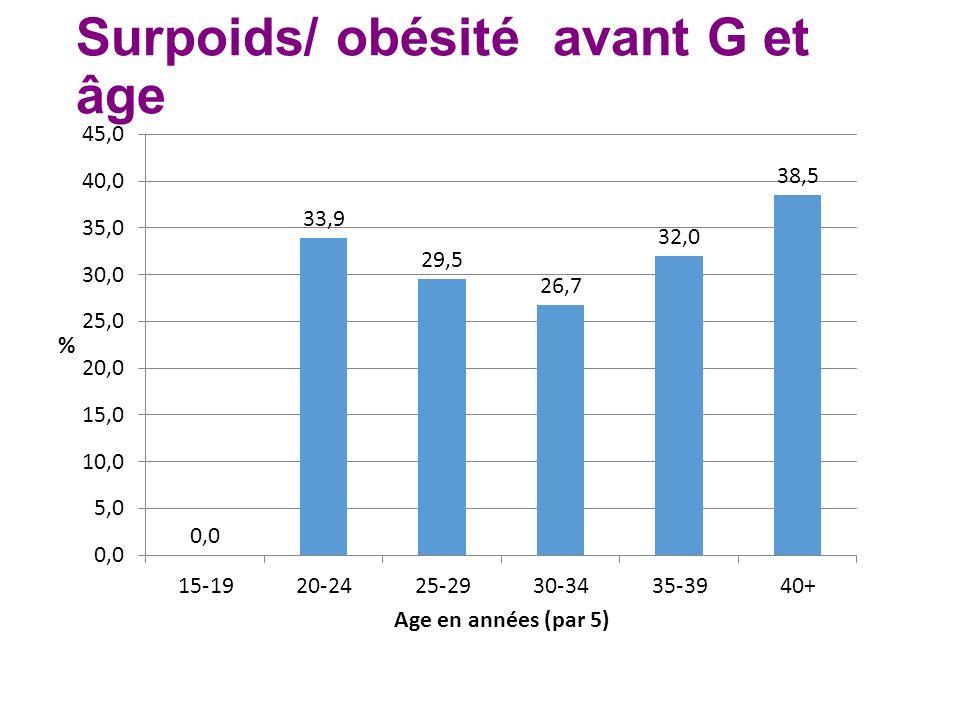 Surpoids/ obésité avant G et âge