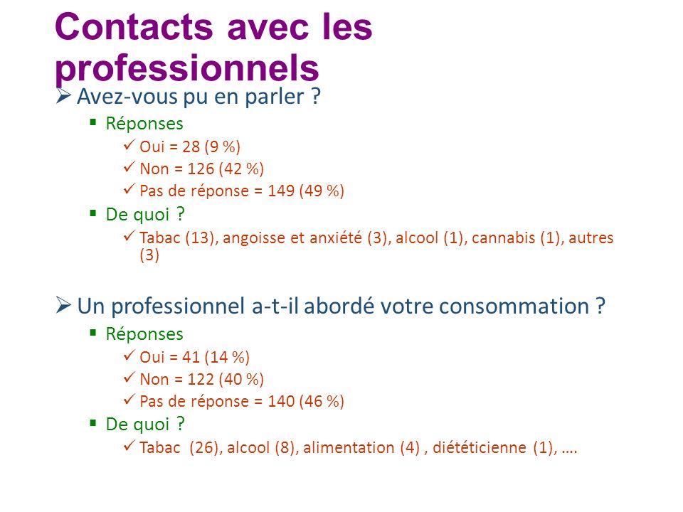 Contacts avec les professionnels Avez-vous pu en parler ? Réponses Oui = 28 (9 %) Non = 126 (42 %) Pas de réponse = 149 (49 %) De quoi ? Tabac (13), a