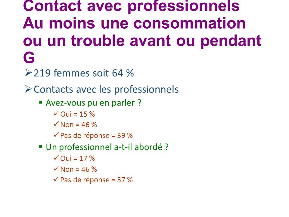 Contact avec professionnels Au moins une consommation ou un trouble avant ou pendant G 219 femmes soit 64 % Contacts avec les professionnels Avez-vous