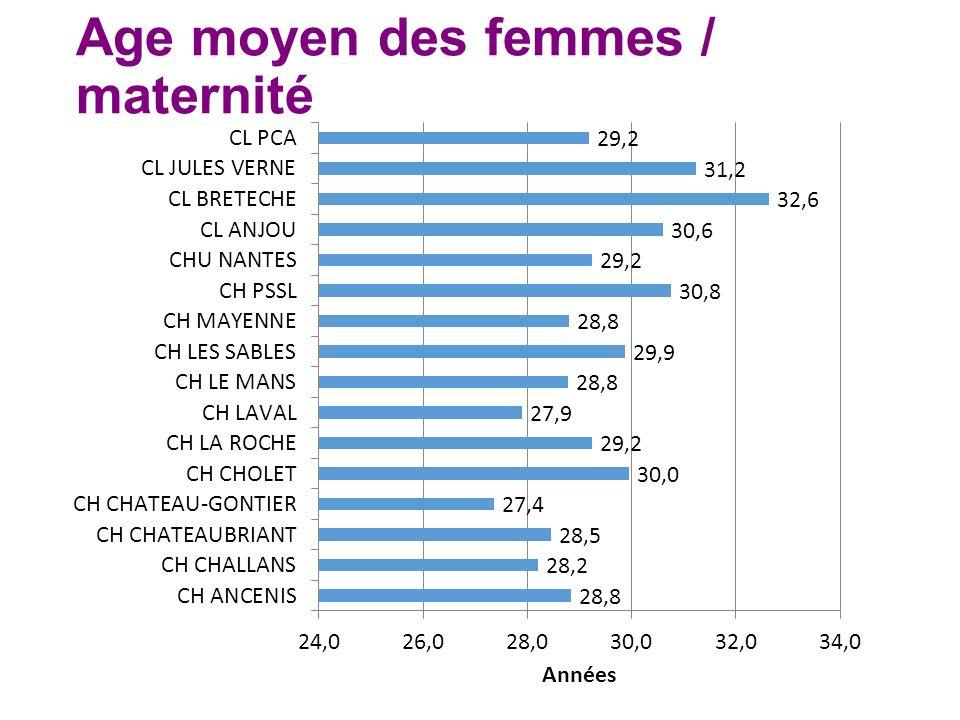 Age moyen des femmes / maternité