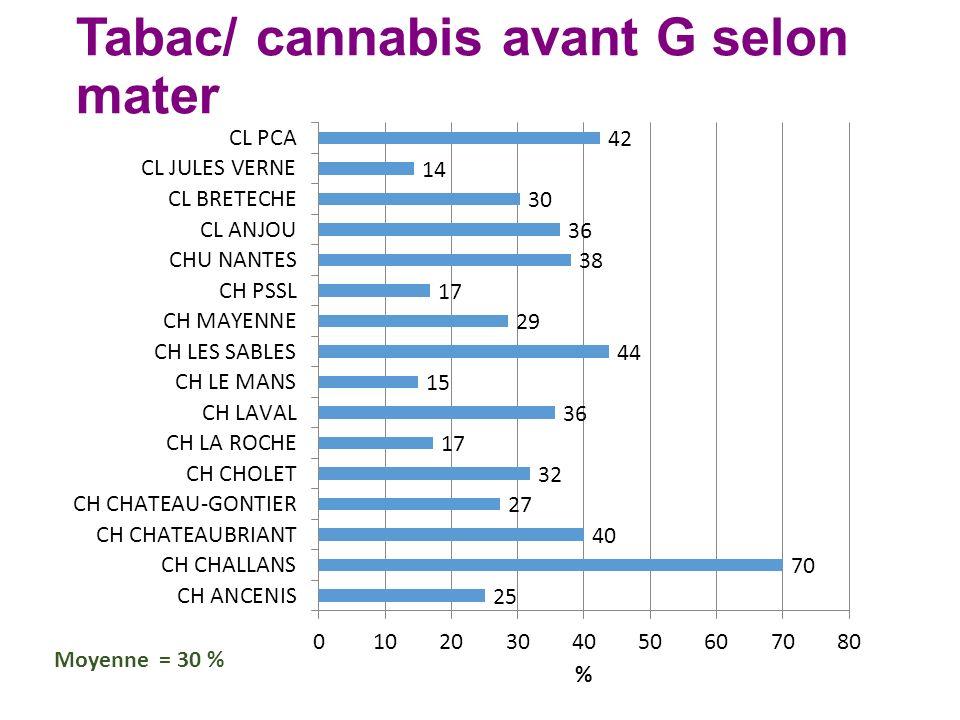 Tabac/ cannabis avant G selon mater Moyenne = 30 %