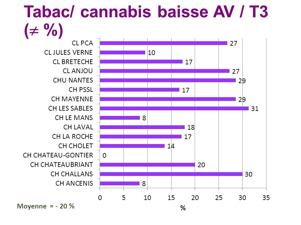 Tabac/ cannabis baisse AV / T3 ( %) Moyenne = - 20 %