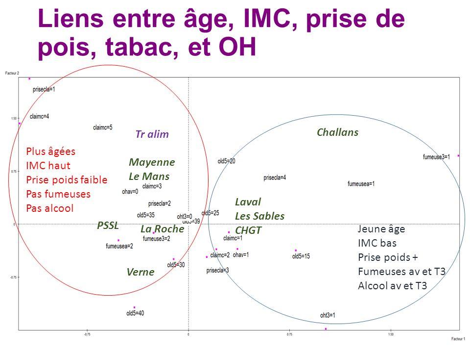 Liens entre âge, IMC, prise de pois, tabac, et OH Jeune âge IMC bas Prise poids + Fumeuses av et T3 Alcool av et T3 Plus âgées IMC haut Prise poids fa