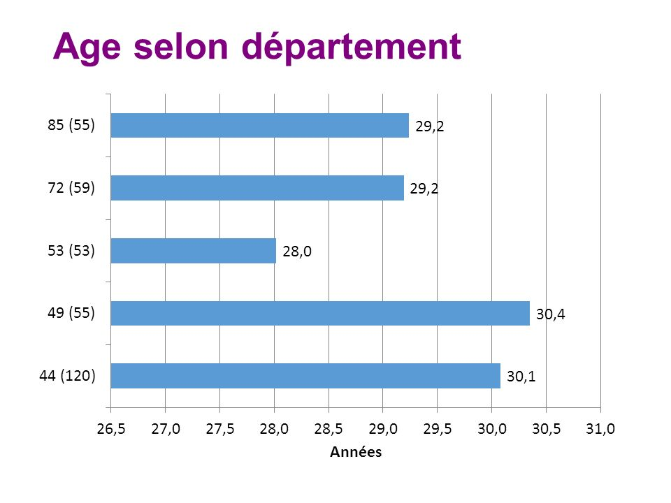 Age selon département