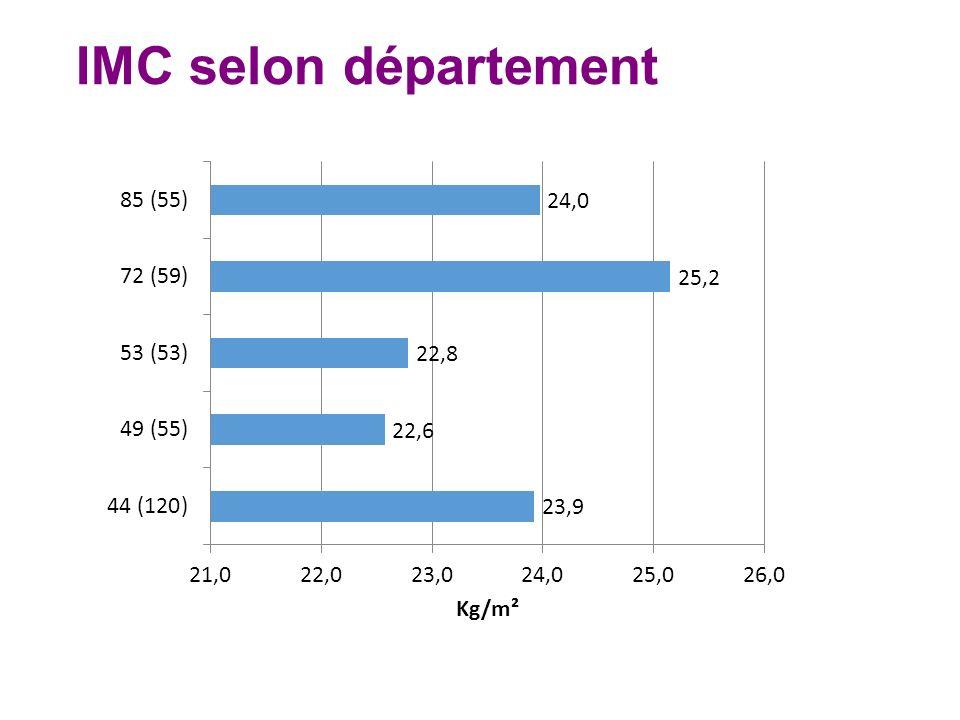 IMC selon département