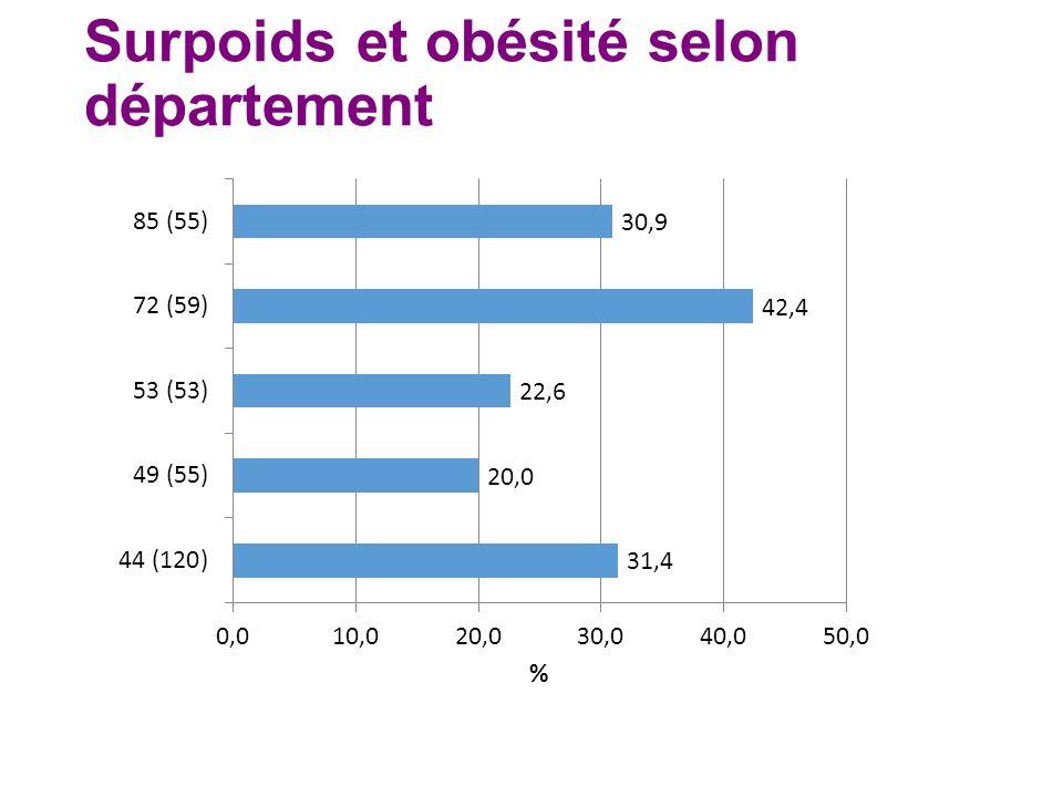 Surpoids et obésité selon département