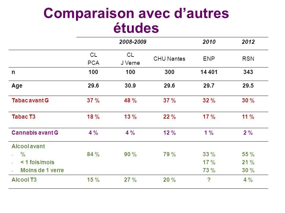 Comparaison avec dautres études 2008-200920102012 CL PCA CL J Verne CHU NantesENPRSN n100 30014 401343 Age29.630.929.629.729.5 Tabac avant G37 %48 %37