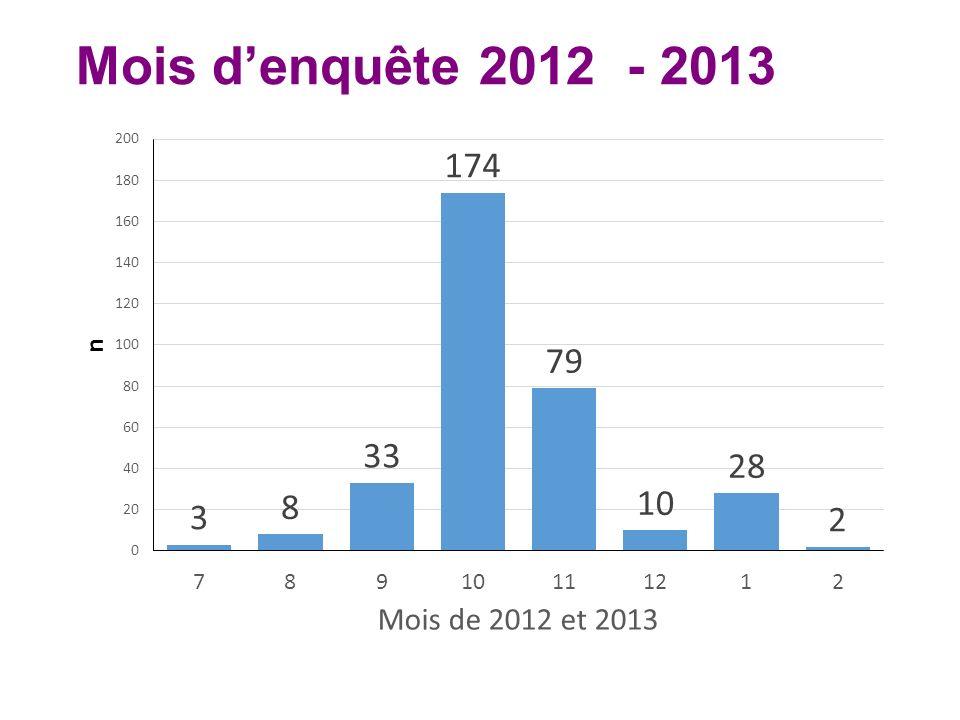 Mois denquête 2012 - 2013