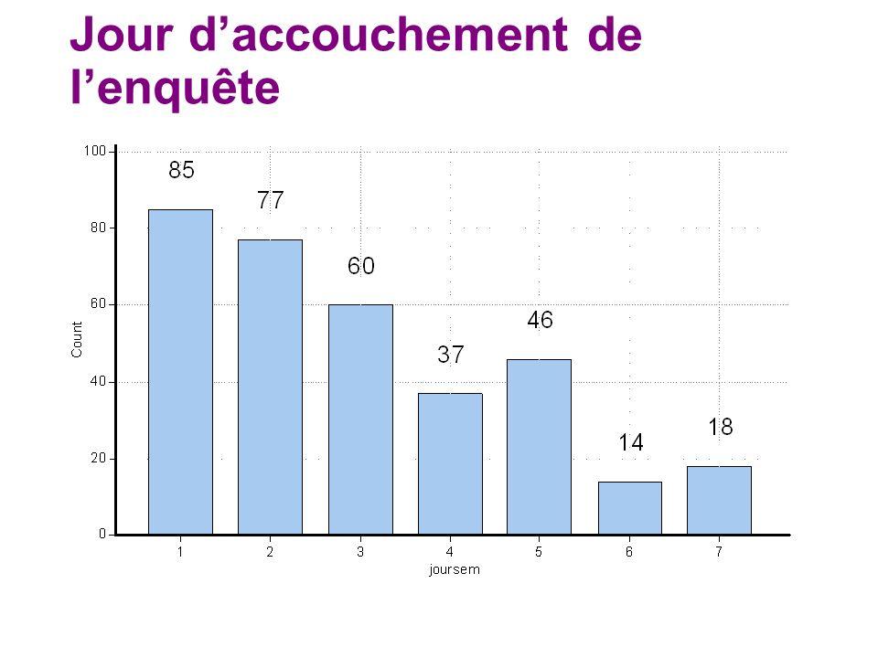 Population des mères Age : 29.5 ans ± 5.2 (19 – 42 ans) Poids : 64.1 kg ± 14.6 (37 – 139 kg) Prise de poids/ G : 13.4 kg (- 9 à 34) Taille : 1.64 m ± 0.05 (1.46 – 1.82) IMC : 23.7 kg/m²± 5.2 (15.6 – 51.1) Classes IMC sur 331 Maigre52 Normal188 Surpoids56 Obésité31 O Morbide4