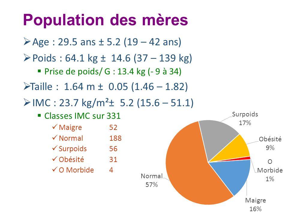 Population des mères Age : 29.5 ans ± 5.2 (19 – 42 ans) Poids : 64.1 kg ± 14.6 (37 – 139 kg) Prise de poids/ G : 13.4 kg (- 9 à 34) Taille : 1.64 m ±