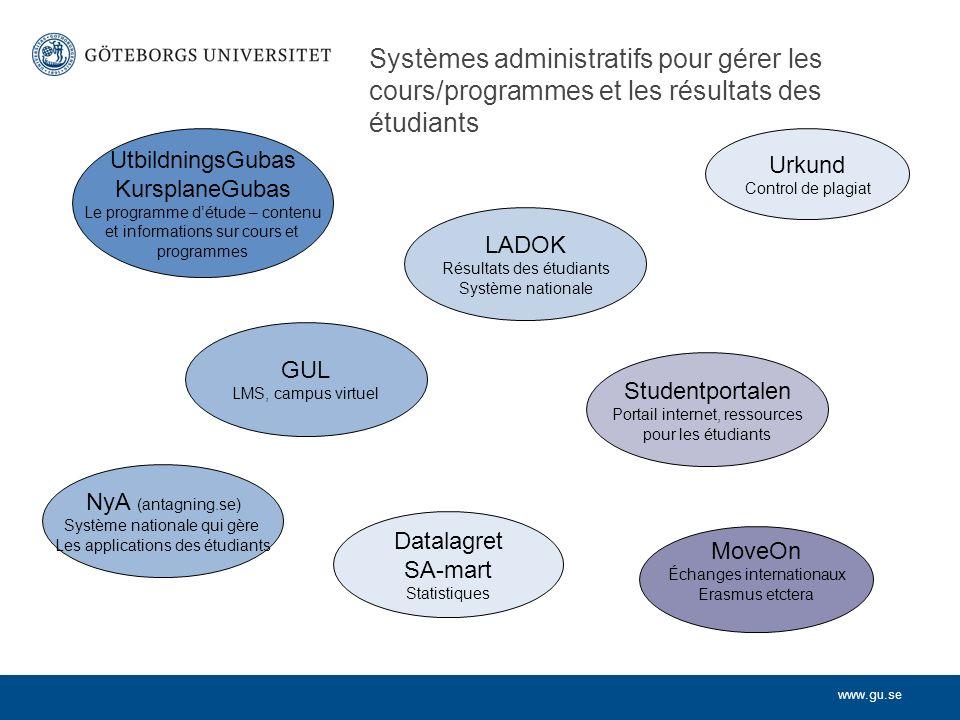 www.gu.se Systèmes administratifs pour gérer les cours/programmes et les résultats des étudiants Studentportalen Portail internet, ressources pour les