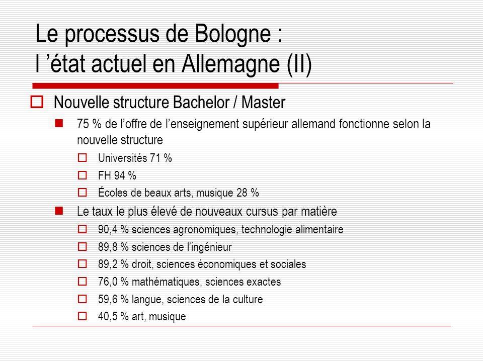 Le processus de Bologne : l état actuel en Allemagne (II) Nouvelle structure Bachelor / Master 75 % de loffre de lenseignement supérieur allemand fonctionne selon la nouvelle structure Universités 71 % FH 94 % Écoles de beaux arts, musique 28 % Le taux le plus élevé de nouveaux cursus par matière 90,4 % sciences agronomiques, technologie alimentaire 89,8 % sciences de lingénieur 89,2 % droit, sciences économiques et sociales 76,0 % mathématiques, sciences exactes 59,6 % langue, sciences de la culture 40,5 % art, musique