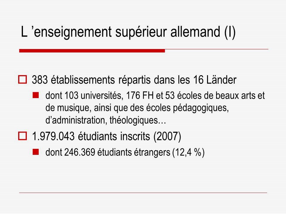 L enseignement supérieur allemand (I) 383 établissements répartis dans les 16 Länder dont 103 universités, 176 FH et 53 écoles de beaux arts et de musique, ainsi que des écoles pédagogiques, dadministration, théologiques… 1.979.043 étudiants inscrits (2007) dont 246.369 étudiants étrangers (12,4 %)