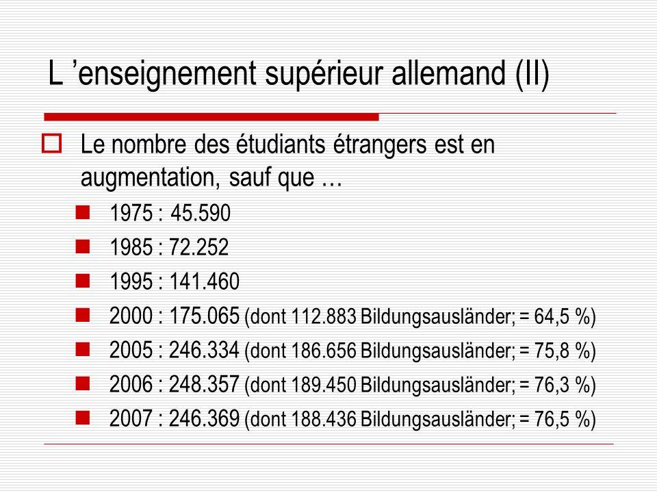 L enseignement supérieur allemand (III) Origine des étudiants étrangers (2007) 1.Chine25.651 (13,6 % ; - 1,6 %) 2.Bulgarie11.816 (6,3 % ; - 4,9 %) 3.Pologne11.651 (6,2 % ; - 5,3 %) 4.Russie9.951 (5,3 % ; + 1,3 %) 5.Turquie 7.180 (3,8 % ; + 1,5 %) 6.Maroc 7.016 (3,7 % ; - 2,4 %) 7.Ukraine6.950 (3,7 % ; + 0,3 %) 8.Cameroun5.368 (2,8 % ; - 0,4 %) 9.France5.206 (2,8 % ; - 1,6 %) (de 2005 à 2006: - 4 %)
