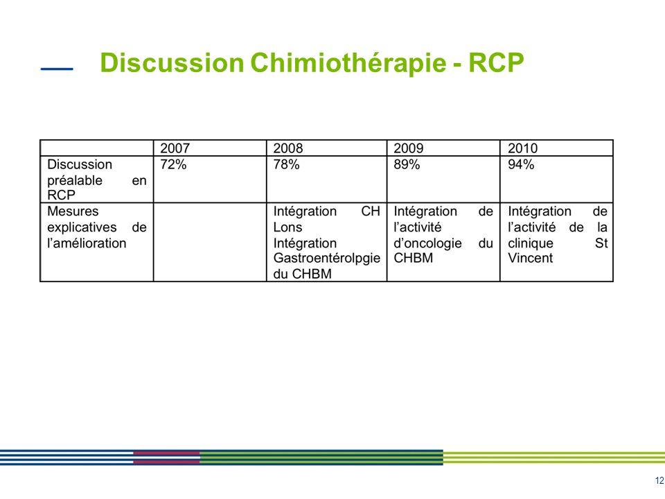 12 Discussion Chimiothérapie - RCP