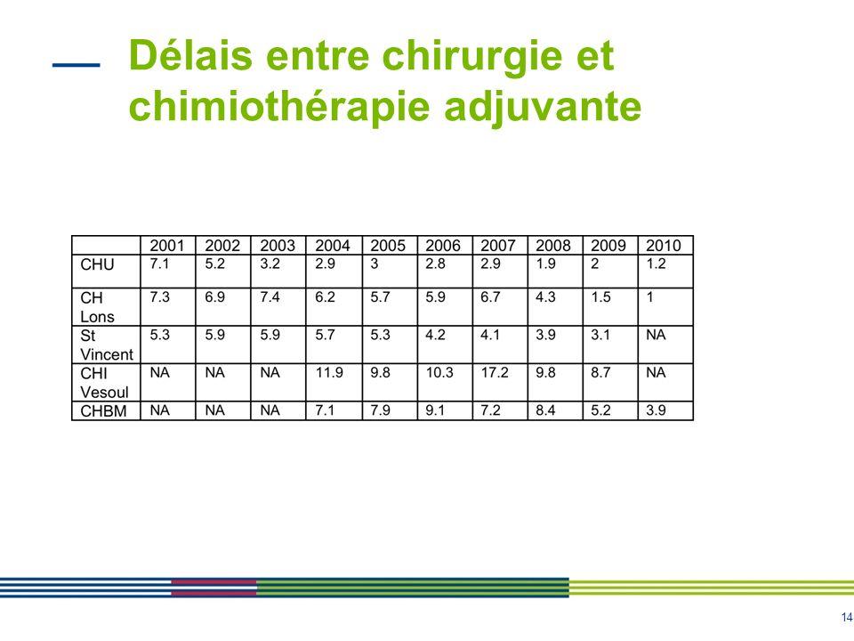 14 Délais entre chirurgie et chimiothérapie adjuvante