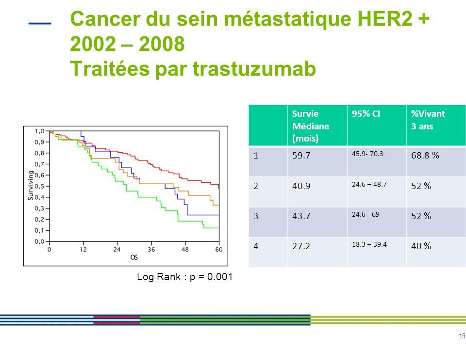 15 Cancer du sein métastatique HER2 + 2002 – 2008 Traitées par trastuzumab Survie Médiane (mois) 95% CI%Vivant 3 ans 159.7 45.9- 70.3 68.8 % 240.9 24.