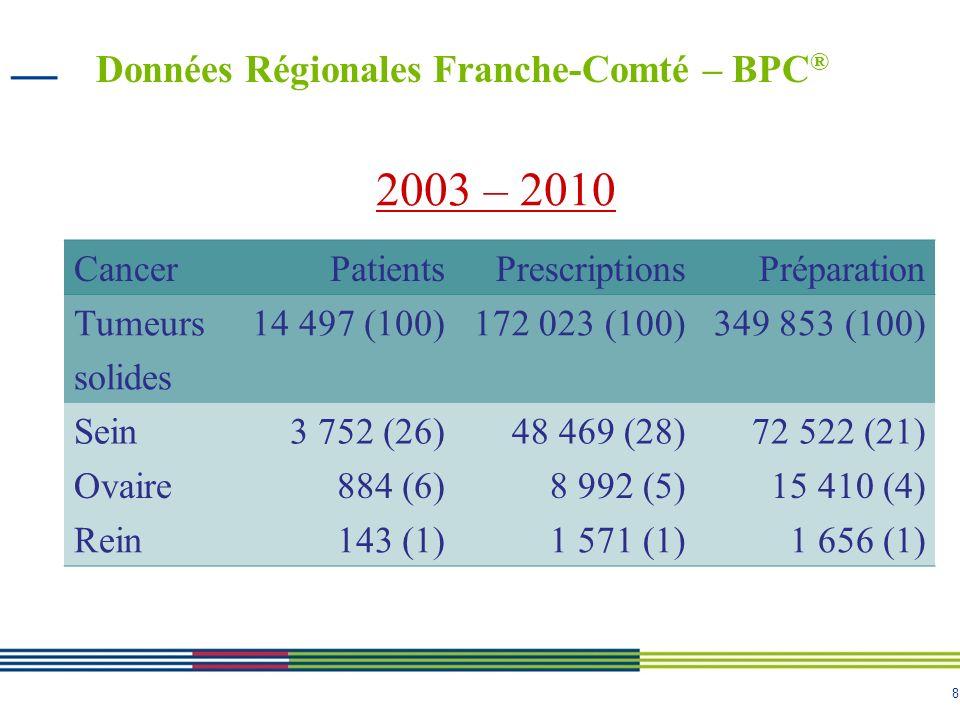 8 Données Régionales Franche-Comté – BPC ® CancerPatientsPrescriptionsPréparation Tumeurs solides 14 497 (100)172 023 (100)349 853 (100) Sein3 752 (26