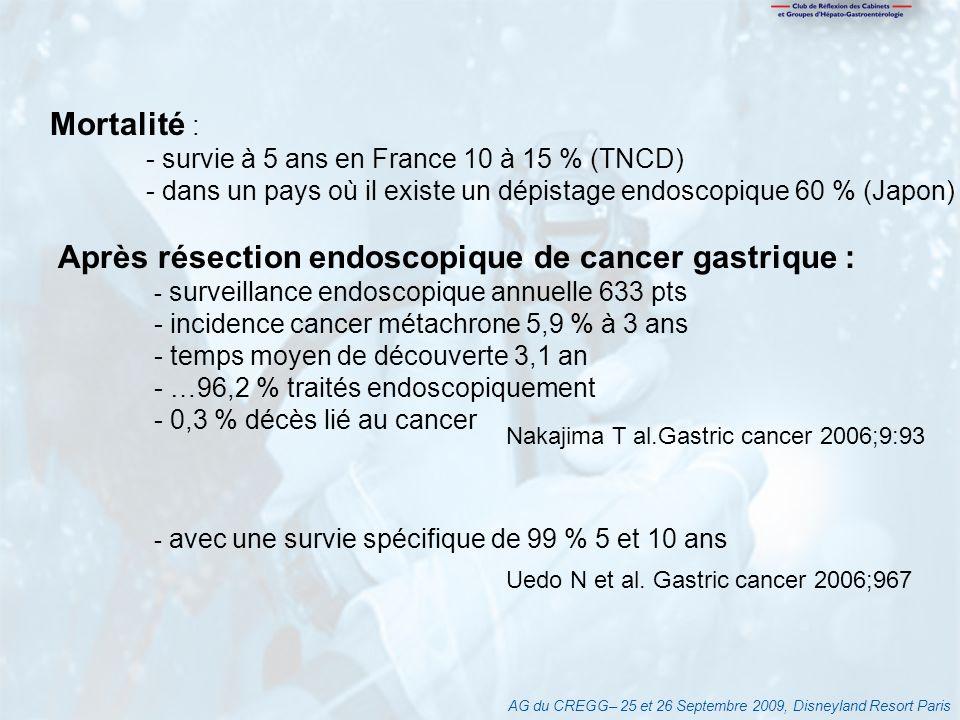 AG du CREGG– 25 et 26 Septembre 2009, Disneyland Resort Paris Mortalité : - survie à 5 ans en France 10 à 15 % (TNCD) - dans un pays où il existe un dépistage endoscopique 60 % (Japon) Après résection endoscopique de cancer gastrique : - surveillance endoscopique annuelle 633 pts - incidence cancer métachrone 5,9 % à 3 ans - temps moyen de découverte 3,1 an - …96,2 % traités endoscopiquement - 0,3 % décès lié au cancer - avec une survie spécifique de 99 % 5 et 10 ans Nakajima T al.Gastric cancer 2006;9:93 Uedo N et al.