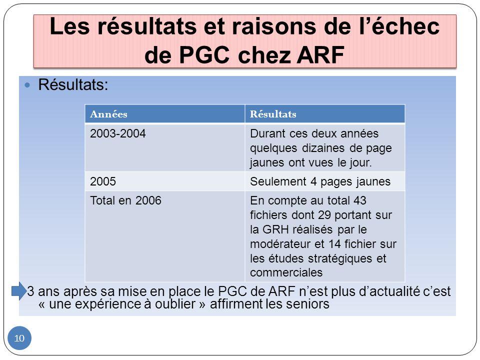 10 Résultats: 3 ans après sa mise en place le PGC de ARF nest plus dactualité cest « une expérience à oublier » affirment les seniors Les résultats et
