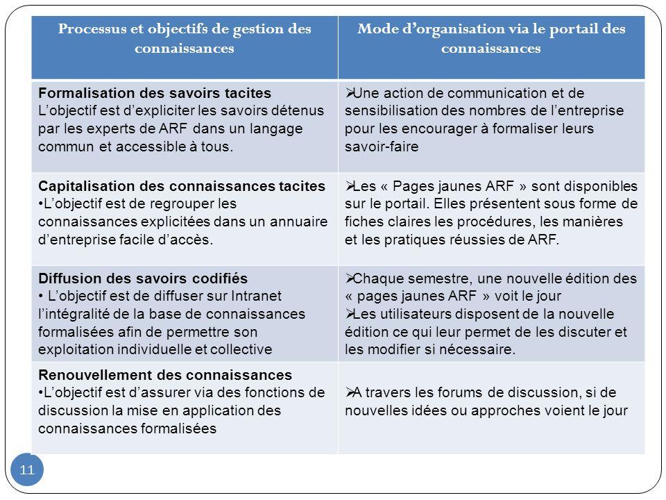 11 Processus et objectifs de gestion des connaissances Mode dorganisation via le portail des connaissances Formalisation des savoirs tacites Lobjectif