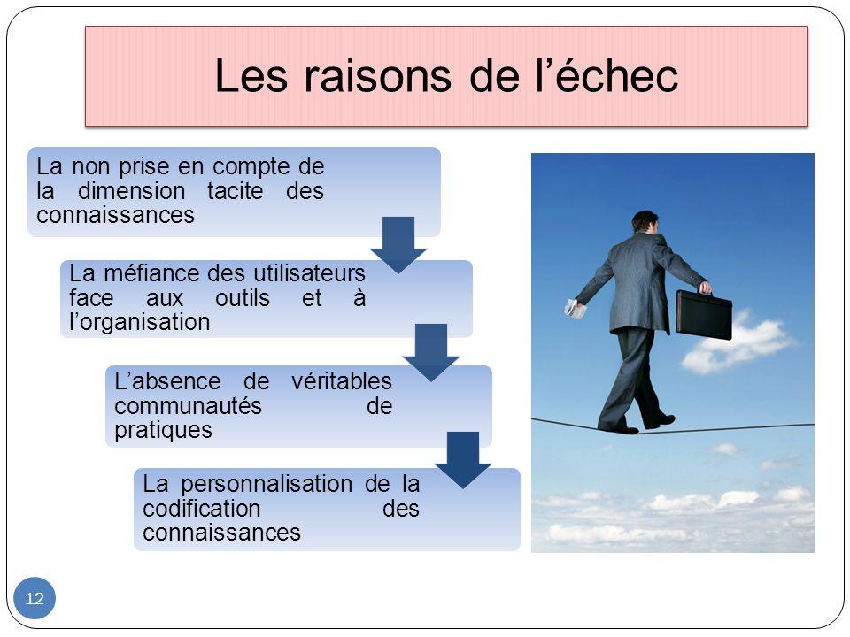 Les raisons de léchec 12 La non prise en compte de la dimension tacite des connaissances La méfiance des utilisateurs face aux outils et à lorganisati