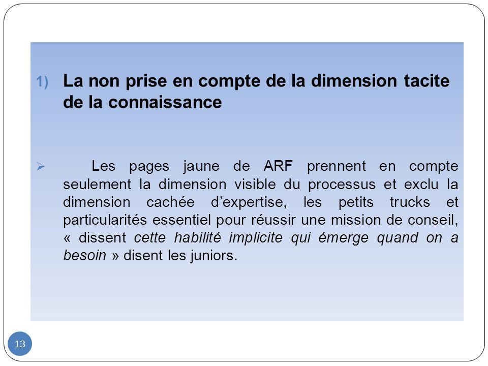 13 1) La non prise en compte de la dimension tacite de la connaissance Les pages jaune de ARF prennent en compte seulement la dimension visible du pro