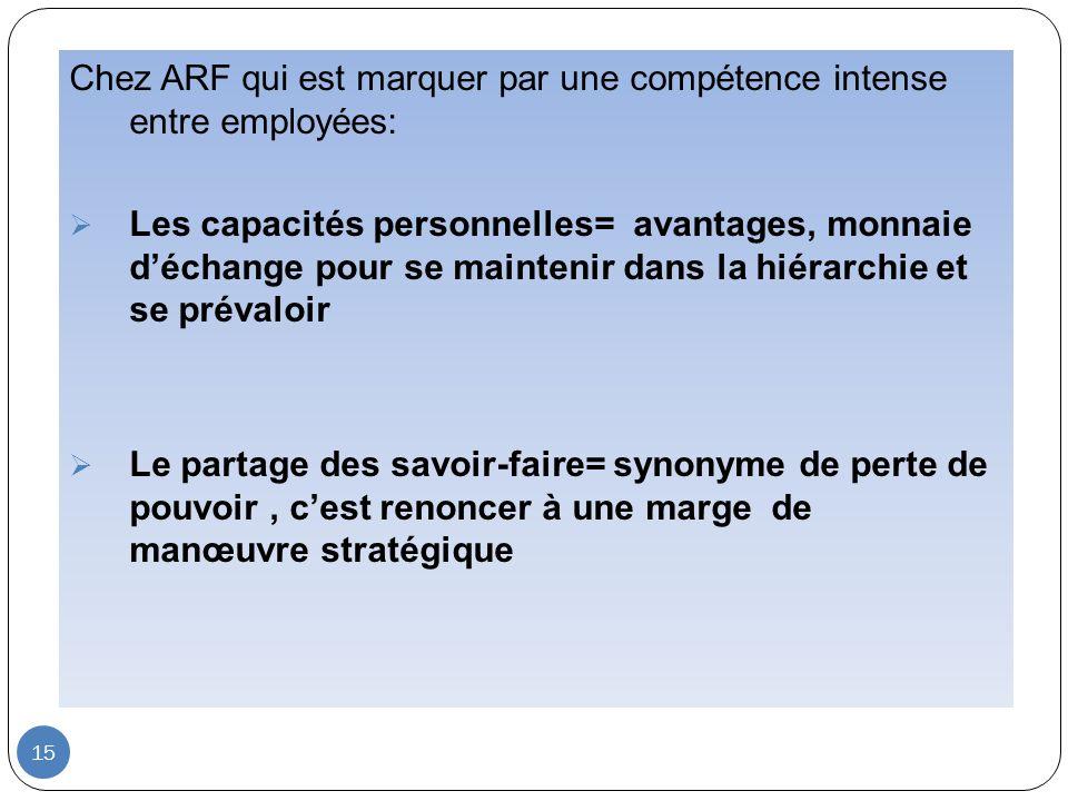 15 Chez ARF qui est marquer par une compétence intense entre employées: Les capacités personnelles= avantages, monnaie déchange pour se maintenir dans