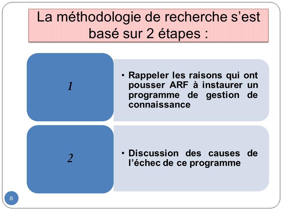 8 La méthodologie de recherche sest basé sur 2 étapes :