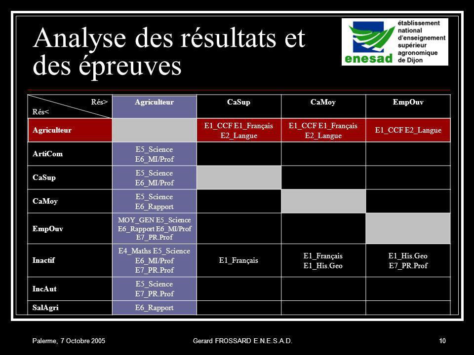 Palerme, 7 Octobre 2005Gerard FROSSARD E.N.E.S.A.D.10 Analyse des résultats et des épreuves Rés> Rés< AgriculteurCaSupCaMoyEmpOuv Agriculteur E1_CCF E1_Français E2_Langue E1_CCF E2_Langue ArtiCom E5_Science E6_MI/Prof CaSup E5_Science E6_MI/Prof CaMoy E5_Science E6_Rapport EmpOuv MOY_GEN E5_Science E6_Rapport E6_MI/Prof E7_PR.Prof Inactif E4_Maths E5_Science E6_MI/Prof E7_PR.Prof E1_Français E1_Français E1_His.Geo E1_His.Geo E7_PR.Prof IncAut E5_Science E7_PR.Prof SalAgriE6_Rapport
