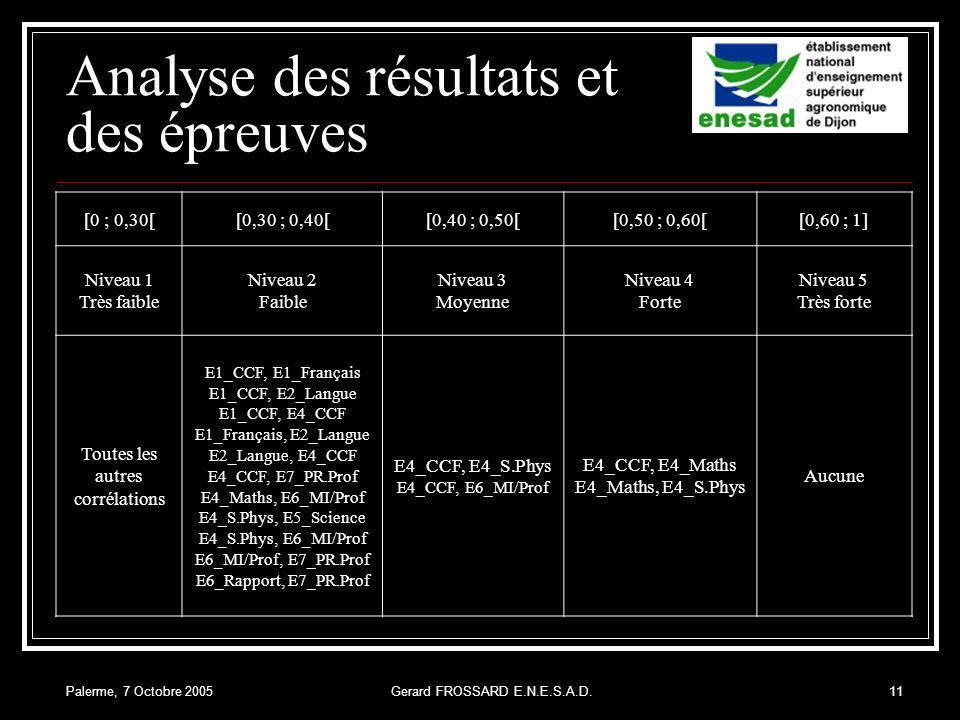 Palerme, 7 Octobre 2005Gerard FROSSARD E.N.E.S.A.D.11 Analyse des résultats et des épreuves [0 ; 0,30[[0,30 ; 0,40[[0,40 ; 0,50[[0,50 ; 0,60[[0,60 ; 1] Niveau 1 Très faible Niveau 2 Faible Niveau 3 Moyenne Niveau 4 Forte Niveau 5 Très forte Toutes les autres corrélations E1_CCF, E1_Français E1_CCF, E2_Langue E1_CCF, E4_CCF E1_Français, E2_Langue E2_Langue, E4_CCF E4_CCF, E7_PR.Prof E4_Maths, E6_MI/Prof E4_S.Phys, E5_Science E4_S.Phys, E6_MI/Prof E6_MI/Prof, E7_PR.Prof E6_Rapport, E7_PR.Prof E4_CCF, E4_S.Phys E4_CCF, E6_MI/Prof E4_CCF, E4_Maths E4_Maths, E4_S.Phys Aucune