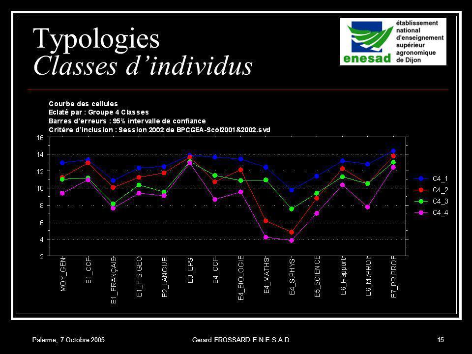Palerme, 7 Octobre 2005Gerard FROSSARD E.N.E.S.A.D.15 Typologies Classes dindividus