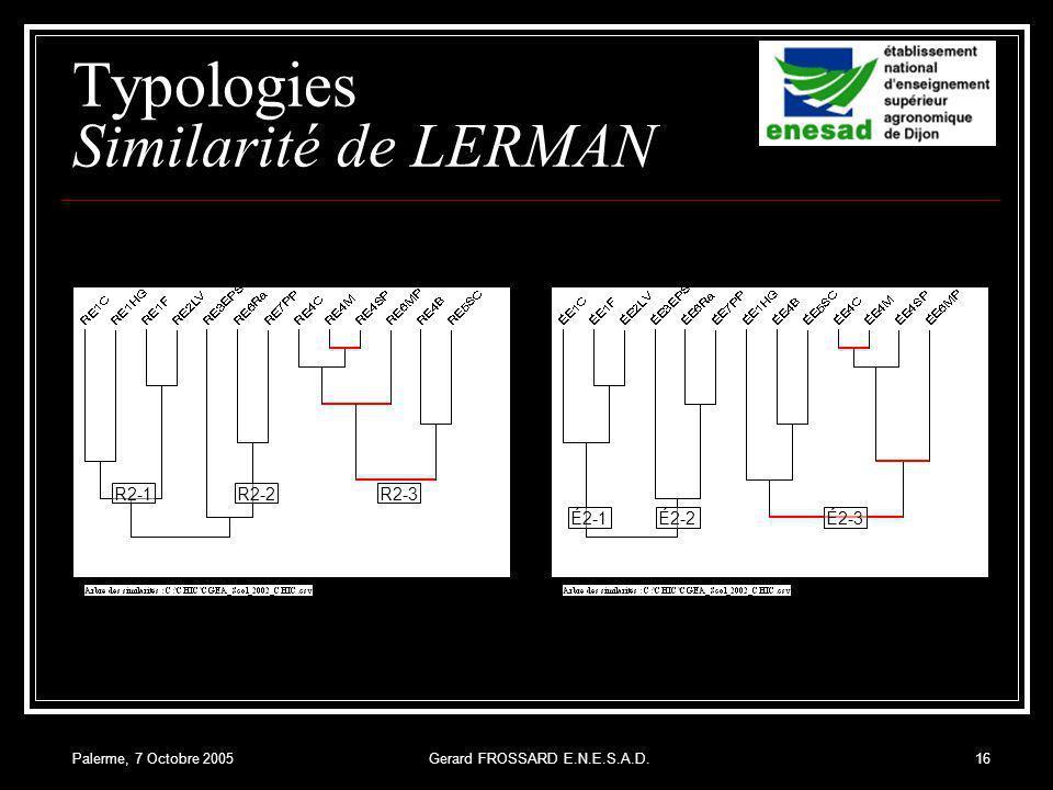 Palerme, 7 Octobre 2005Gerard FROSSARD E.N.E.S.A.D.16 Typologies Similarité de LERMAN R2-1R2-2R2-3 É2-1É2-2É2-3