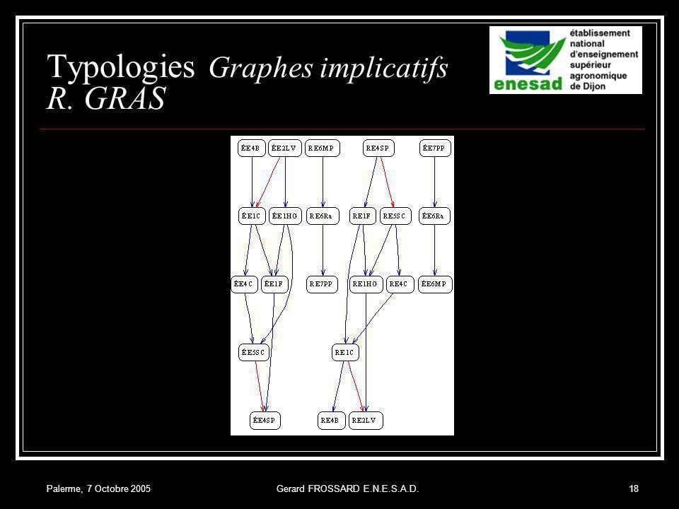 Palerme, 7 Octobre 2005Gerard FROSSARD E.N.E.S.A.D.18 Typologies Graphes implicatifs R. GRAS