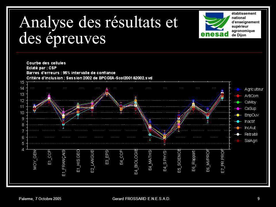 Palerme, 7 Octobre 2005Gerard FROSSARD E.N.E.S.A.D.9 Analyse des résultats et des épreuves