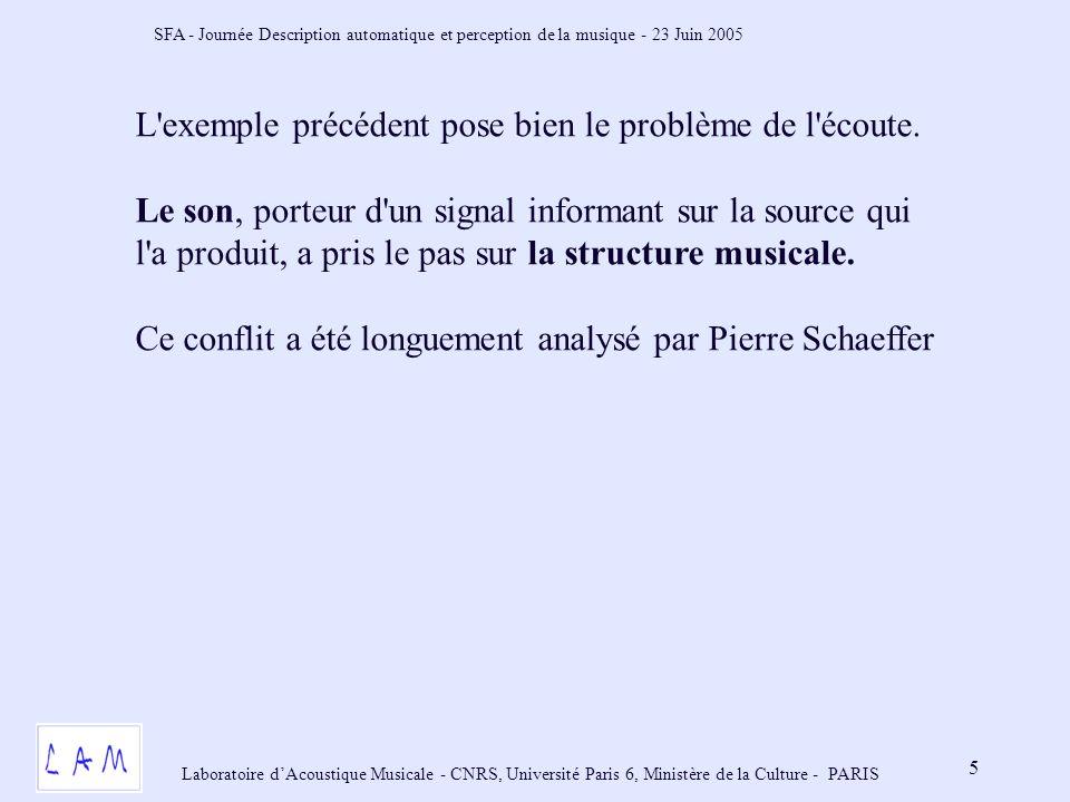 SFA - Journée Description automatique et perception de la musique - 23 Juin 2005 Laboratoire dAcoustique Musicale - CNRS, Université Paris 6, Ministère de la Culture - PARIS 5 L exemple précédent pose bien le problème de l écoute.