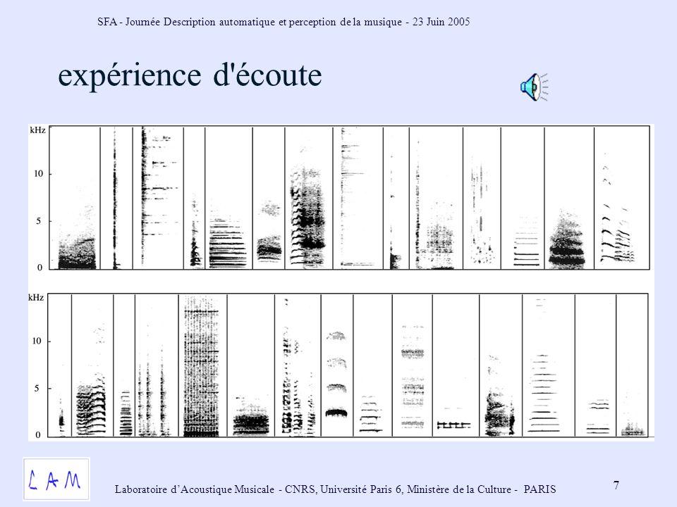 SFA - Journée Description automatique et perception de la musique - 23 Juin 2005 Laboratoire dAcoustique Musicale - CNRS, Université Paris 6, Ministère de la Culture - PARIS 7 expérience d écoute