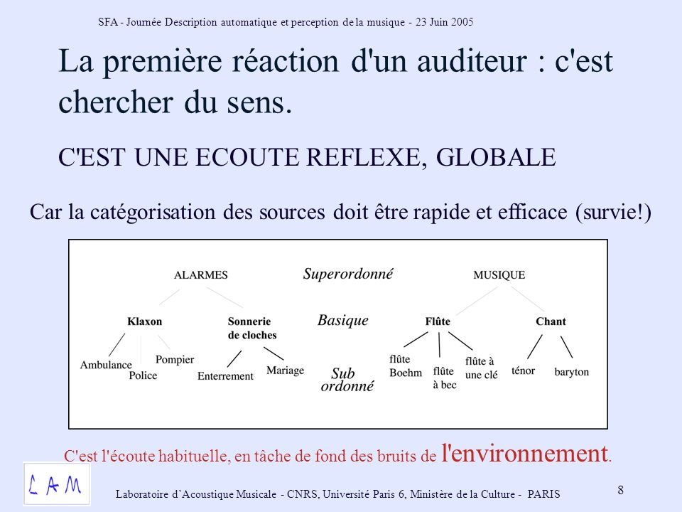 SFA - Journée Description automatique et perception de la musique - 23 Juin 2005 Laboratoire dAcoustique Musicale - CNRS, Université Paris 6, Ministère de la Culture - PARIS 8 La première réaction d un auditeur : c est chercher du sens.