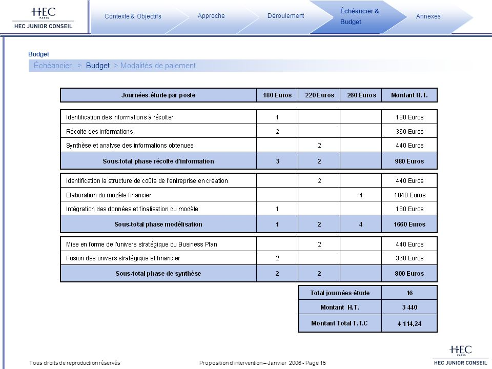 Proposition dintervention – Janvier 2006 - Page 15 Tous droits de reproduction réservés Échéancier > Budget > Modalités de paiement Budget Annexes Éch