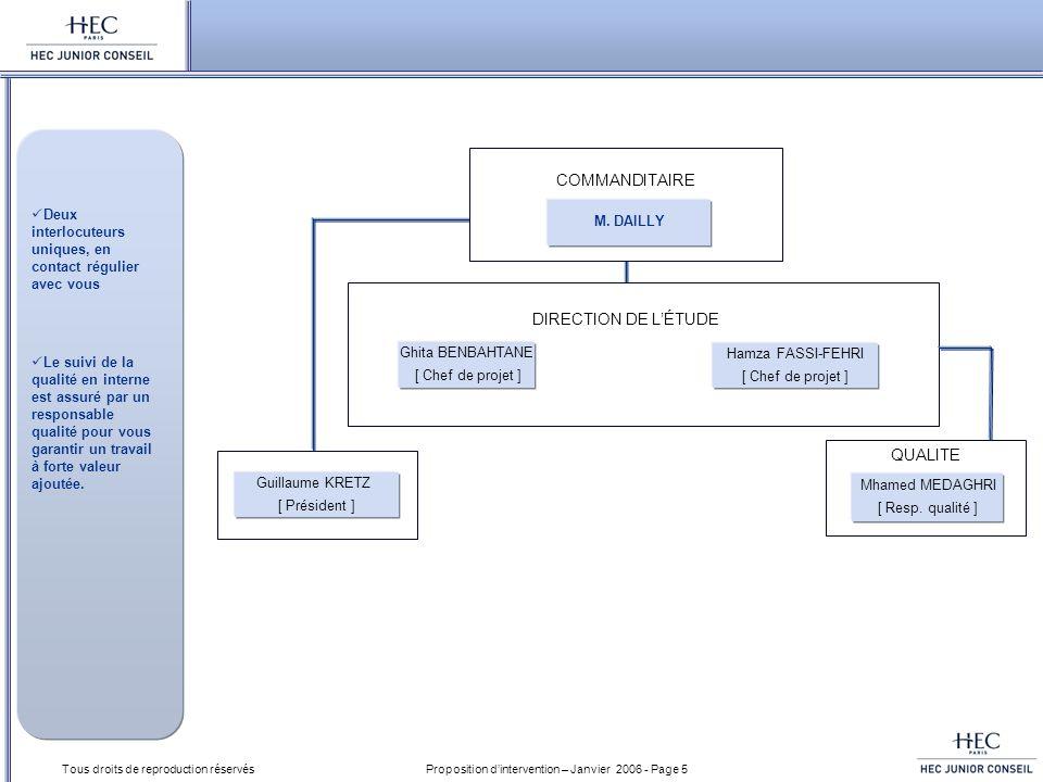 Proposition dintervention – Janvier 2006 - Page 6 Tous droits de reproduction réservés Vos interlocuteurs Contexte & Objectifs Approche Échéancier & Budget Annexes