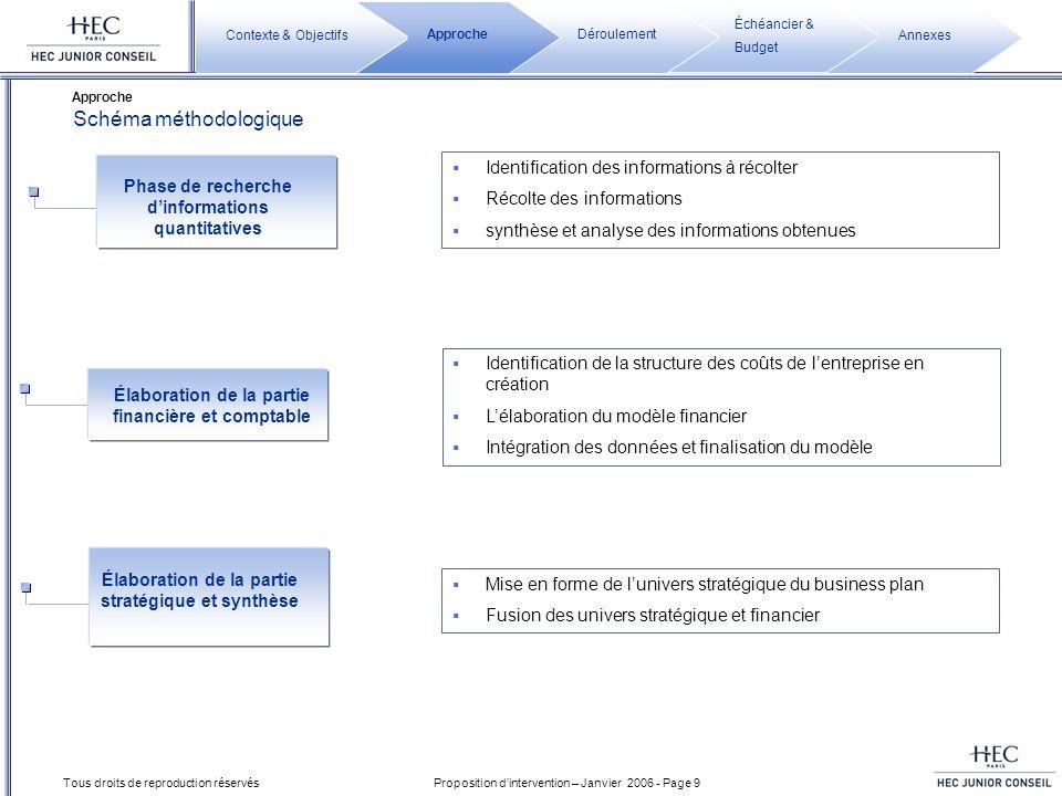 Proposition dintervention – Janvier 2006 - Page 9 Tous droits de reproduction réservés Schéma méthodologique Approche Annexes Échéancier & Budget Déro