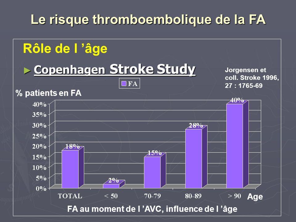 Le risque thromboembolique de la FA Copenhagen Stroke Study Copenhagen Stroke Study Rôle de l âge Jorgensen et coll. Stroke 1996, 27 : 1765-69 % patie