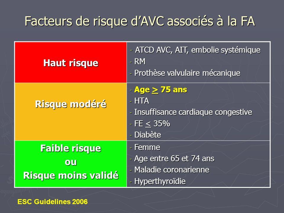 Facteurs de risque dAVC associés à la FA Haut risque - ATCD AVC, AIT, embolie systémique - RM - Prothèse valvulaire mécanique Risque modéré - Age > 75
