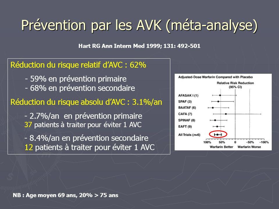 Prévention par les AVK (méta-analyse) Réduction du risque relatif dAVC : 62% - 59% en prévention primaire - 68% en prévention secondaire Réduction du