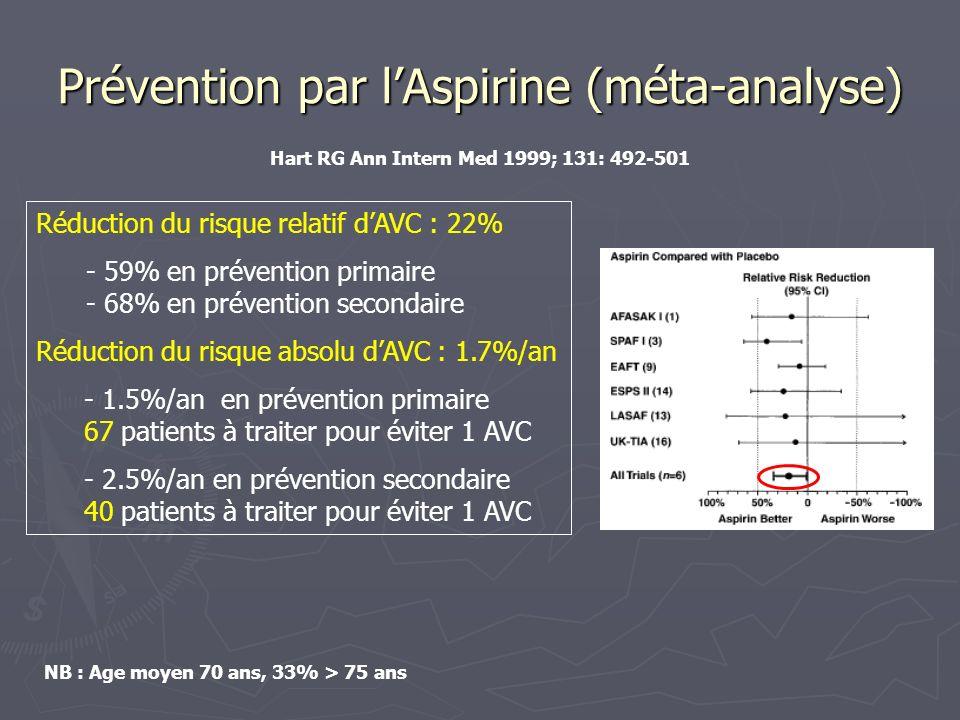 Prévention par lAspirine (méta-analyse) Réduction du risque relatif dAVC : 22% - 59% en prévention primaire - 68% en prévention secondaire Réduction d