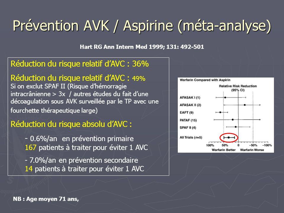 Prévention AVK / Aspirine (méta-analyse) Réduction du risque relatif dAVC : 36% Réduction du risque relatif dAVC : 49% Si on exclut SPAF II (Risque dh