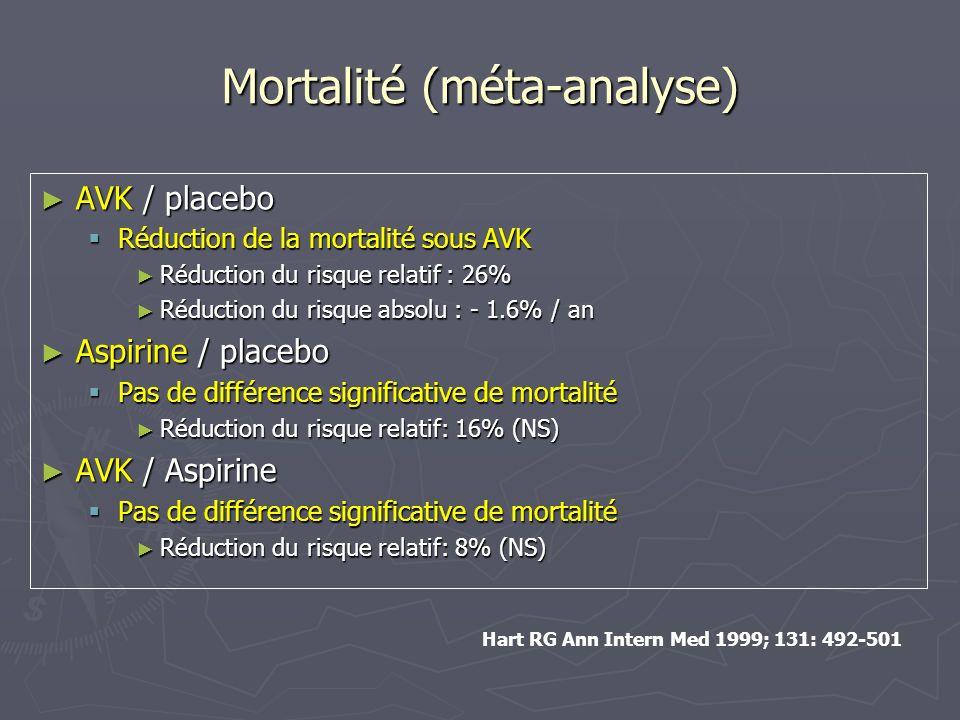 Mortalité (méta-analyse) AVK / placebo AVK / placebo Réduction de la mortalité sous AVK Réduction de la mortalité sous AVK Réduction du risque relatif
