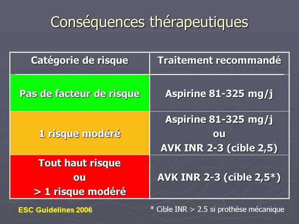 Conséquences thérapeutiques Catégorie de risque Traitement recommandé Pas de facteur de risque Aspirine 81-325 mg/j 1 risque modéré Aspirine 81-325 mg