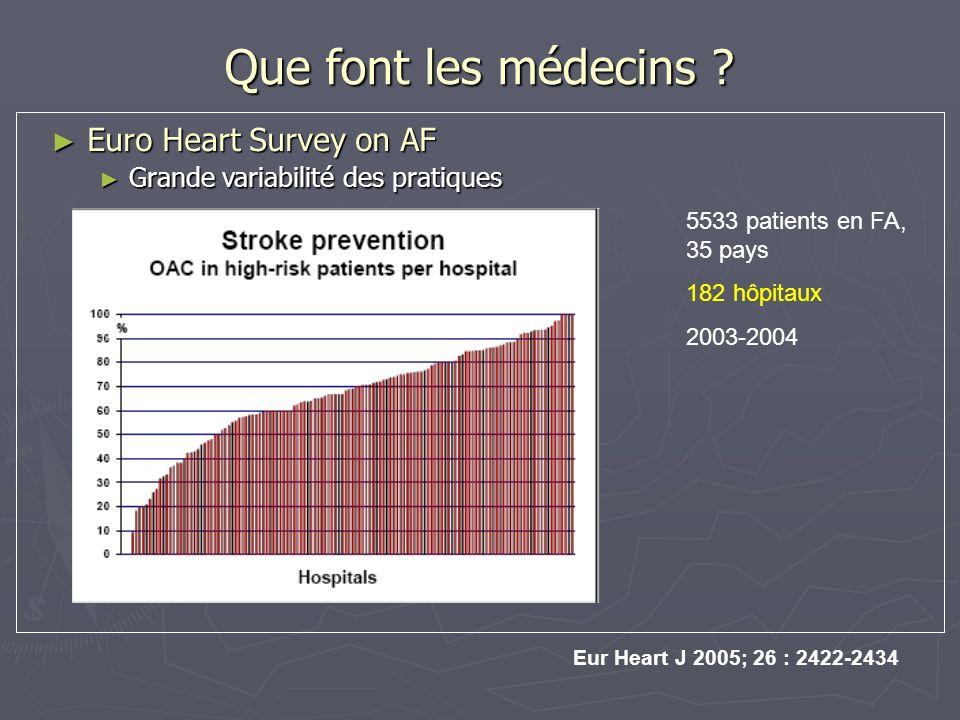 Que font les médecins ? Euro Heart Survey on AF Euro Heart Survey on AF Grande variabilité des pratiques Grande variabilité des pratiques Eur Heart J